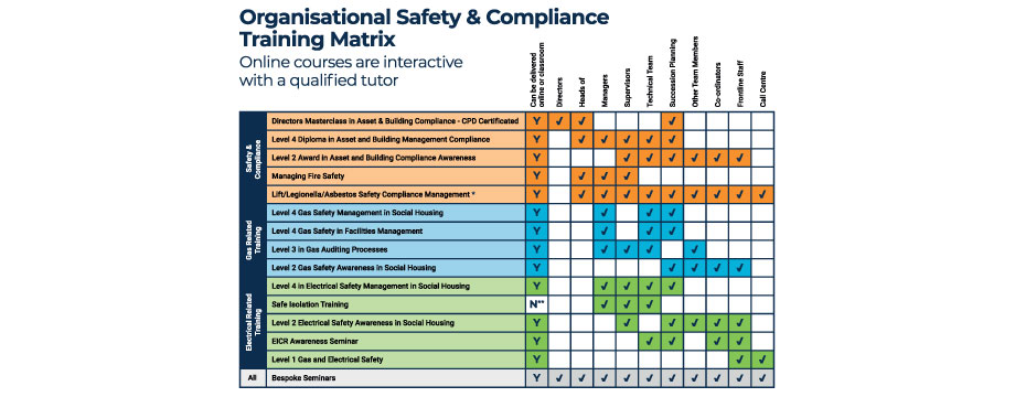 safety and compliance