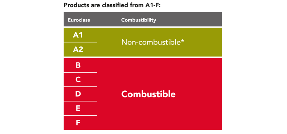 Products classified categories